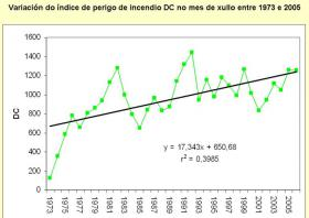 EVIDENCES AND IMPACTS OF CLIMATE CHANGE IN GALICIA ('CLIGAL' PROJECT)
